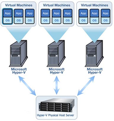 San network diagram san get free image about wiring diagram for Hyper v architecture diagram