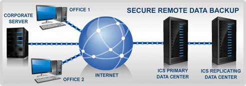 ICS Secure Remote Backup Services